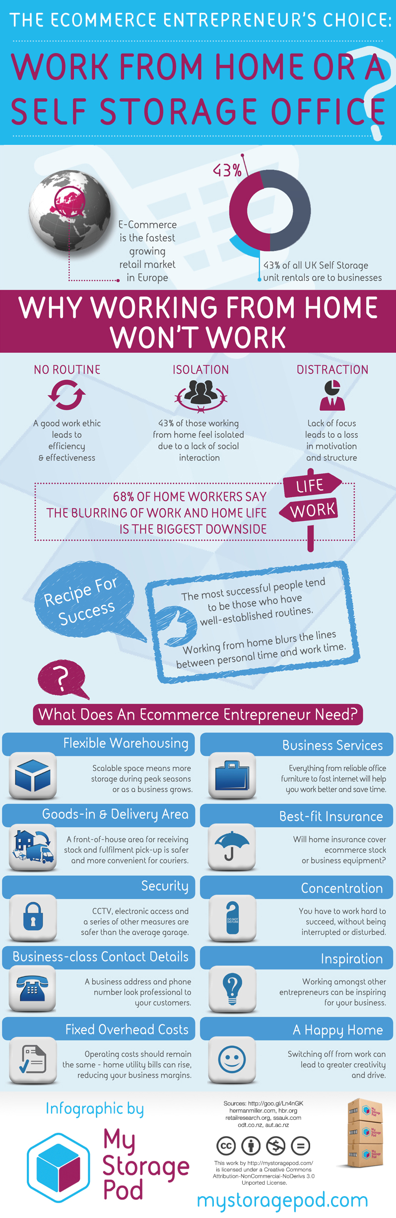 Infographic: The Ecommerce Entrepreneur's Choice: Work from home or a self storage office?