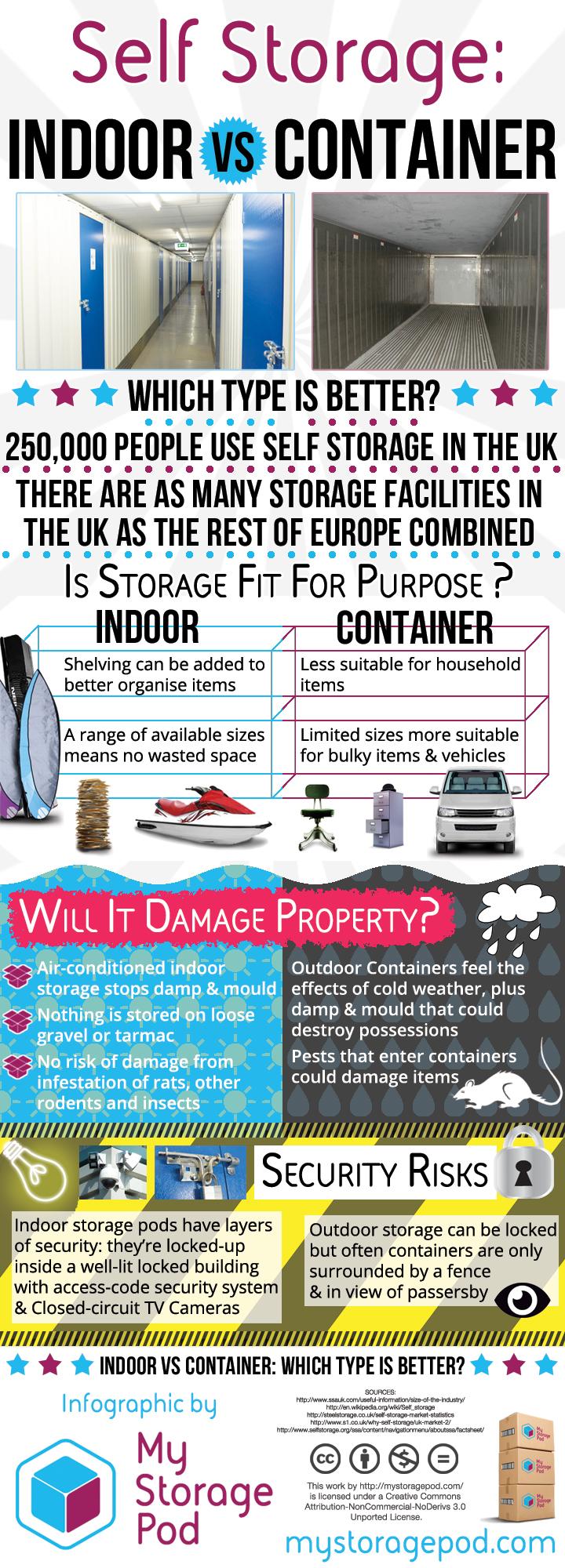 Self-storage Indoor vs Container Infographic
