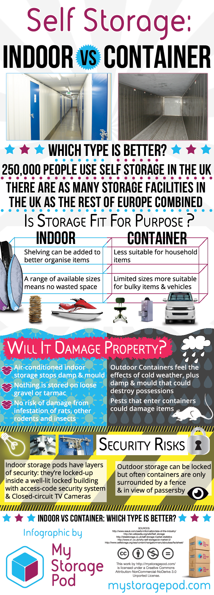 Self Storage: Indoor vs Container - Which is best? Infographic by My Storage Hub